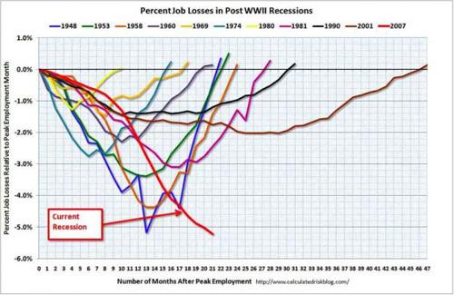2009-10-09-chart